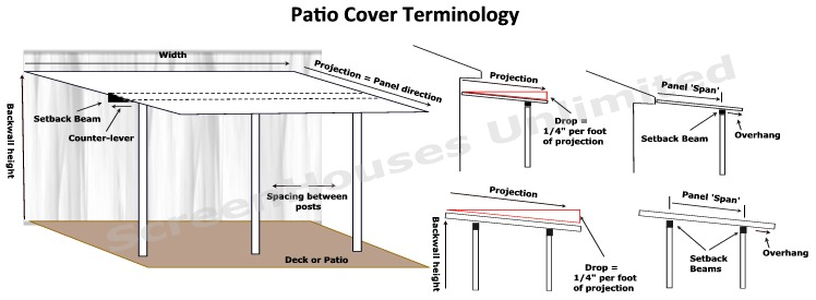 Insulated Patio Cover Terminology